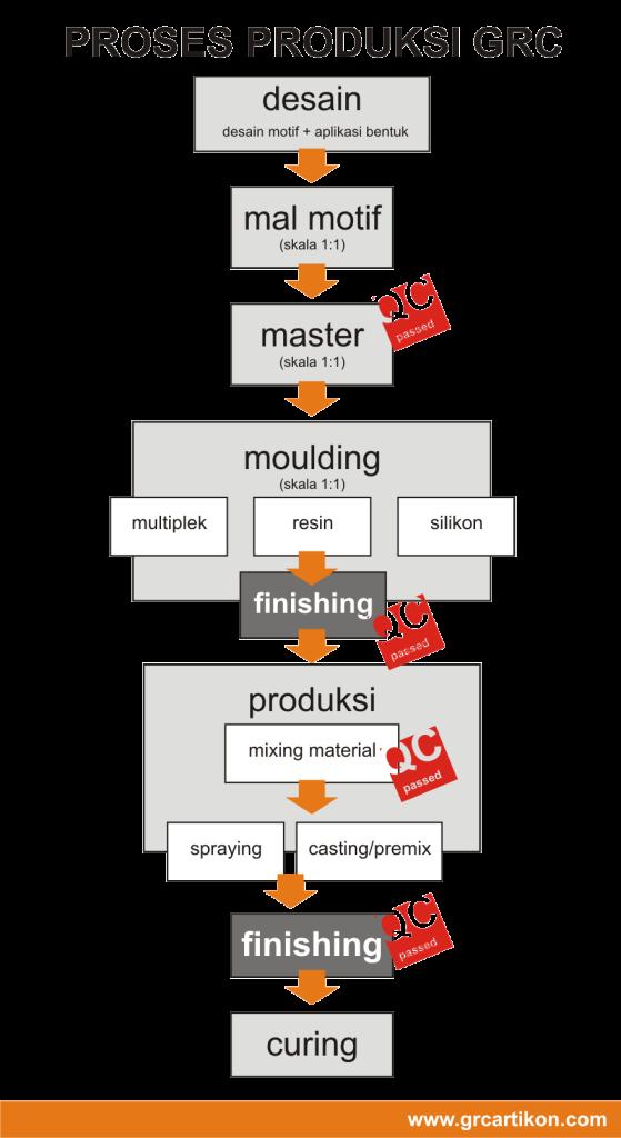 skema proses produksi GRC2